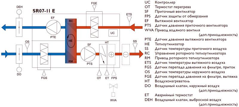 Принципиальная схема Systemair