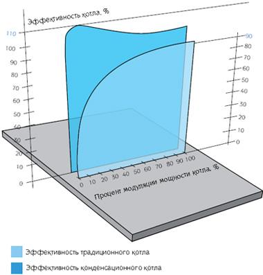 Для удобства установки в каскаде для конденсационных котлов предлагается специальный настенный регулятор...