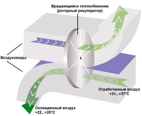 Роторный рекуператор представляет собой промежуточный...  Отличие заключается в особенностях резервирования системы.