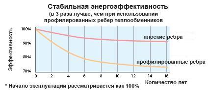 Эффективность теплообменника пластинчатый теплообменник юнкерс купить