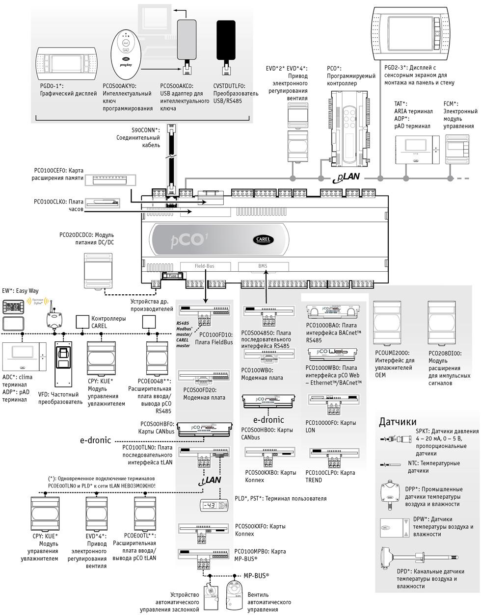♛ контроллер carel evd инструкция uzory-odin. Cf.