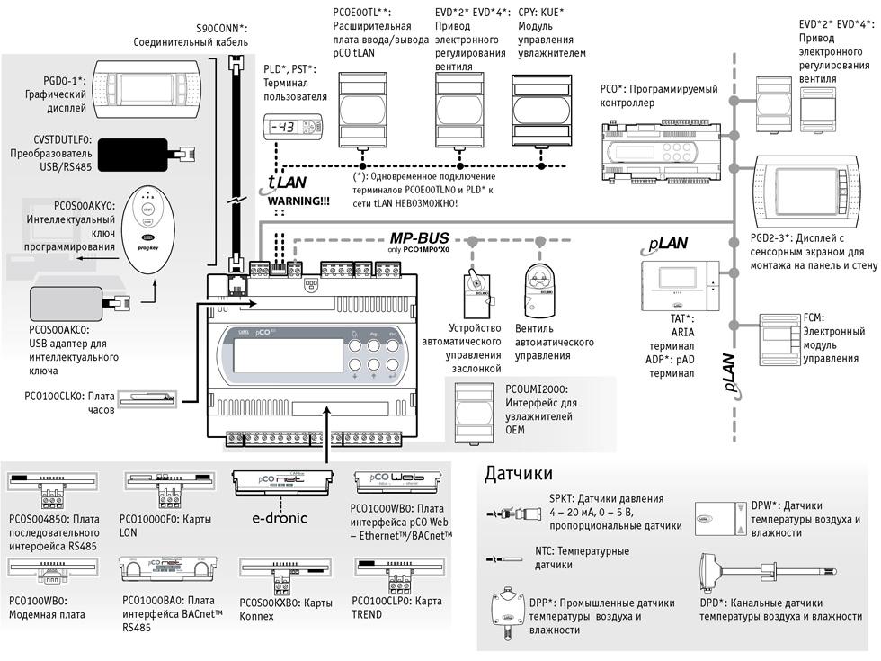Описание свободнопрограммируемого контроллера carel pco.