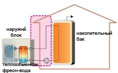 Применение тепловых насосов