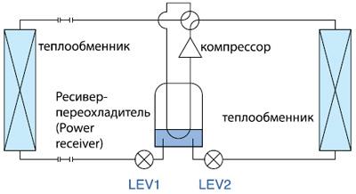 Ресивер-переохладитель и 2 регулирующих элемента