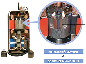 Эффективный бесконтактный двигатель постоянного тока в приводе компрессора