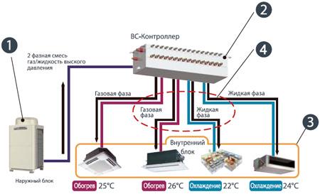 BC-контроллер распределяет хладагент