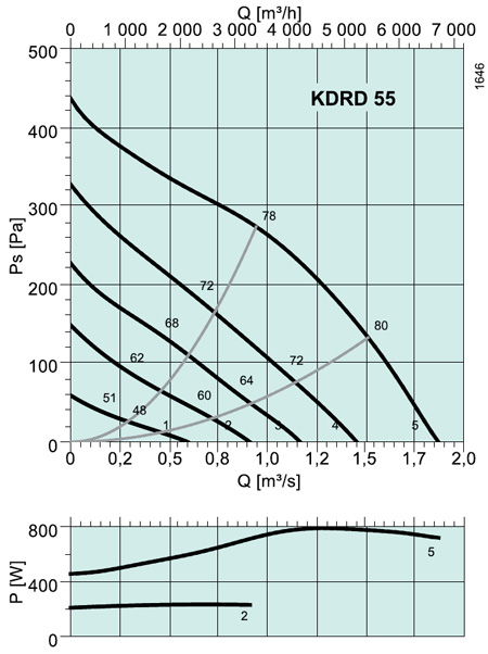 KDRD 55 Square fans