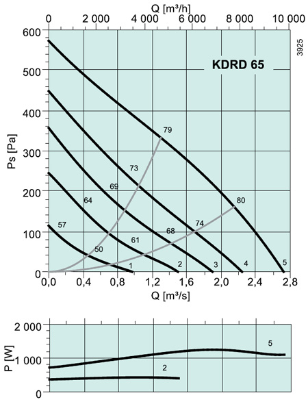 KDRD 65 Square fans