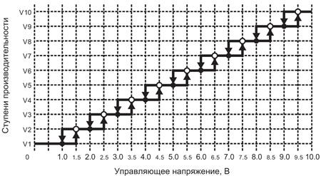 Переключение ступеней V1–V10