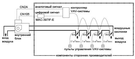 Управление расходом воздуха